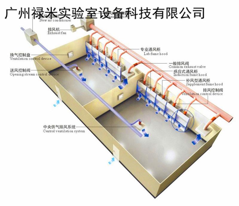 禄米实验室VAV通风系统三大控制说明