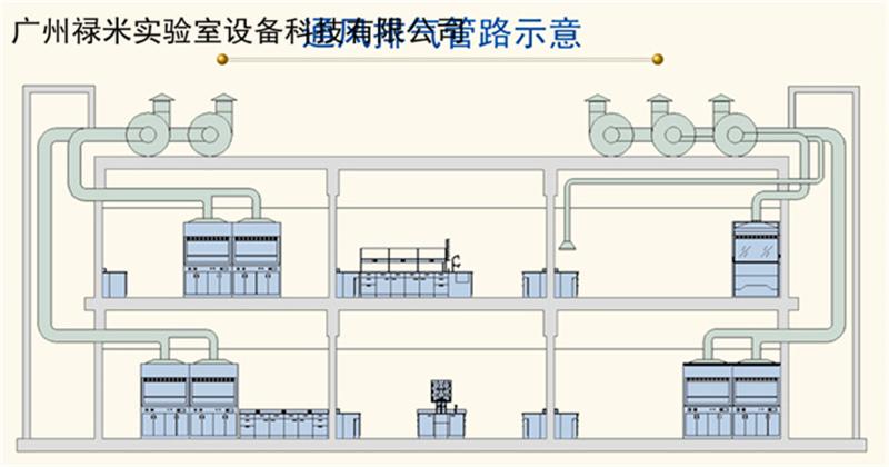 禄米实验室排风系统培训资料