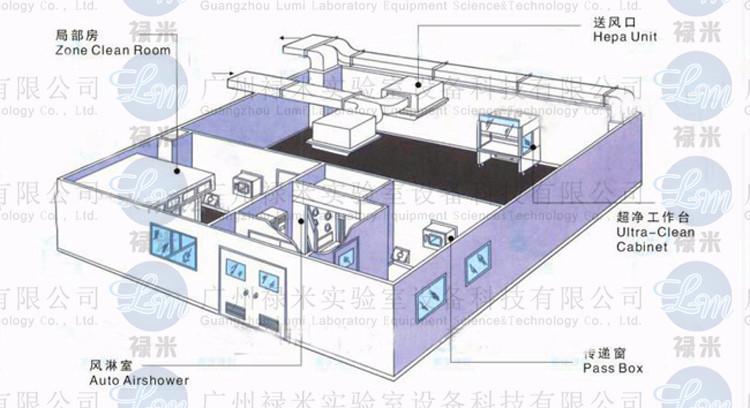 实验室恒温恒湿系统